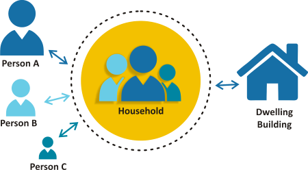 INTEGRATION OF INFORMATION ON INDIVIDUALS, HOUSEHOLDS AND HOUSING