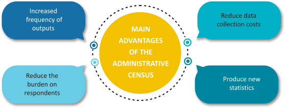 MAIN ADVANTAGES OF THE ADMINISTRATIVE CENSUS