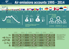 Air emissions accounts 1991 – 2014