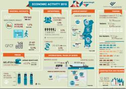 Economic Activity - 2015