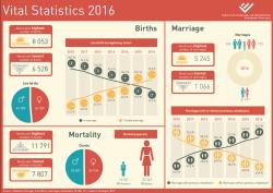 Vital Statistics 2016